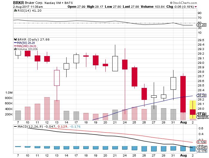 $0.04 dividends just around the corner for Bruker Corporation (NASDAQ:BRKR) shareholders.