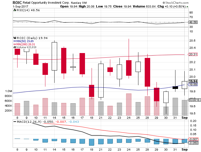 $0.19 dividends will be a reality for Retail Opportunity Investments Corp. (NASDAQ:ROIC)'s shareholders on Sep 28, 2017.