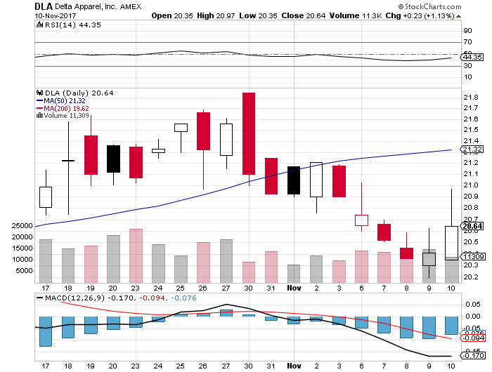 $0.30 EPS Expected for Delta Apparel, Inc. (DLA)
