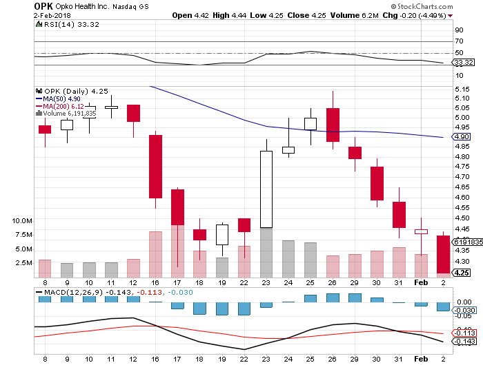 EPS for Opko Health, Inc. (OPK) Expected At $ 0.08