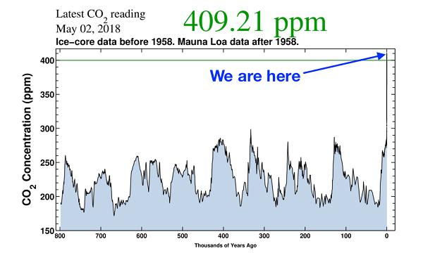 Carbon Dioxide level