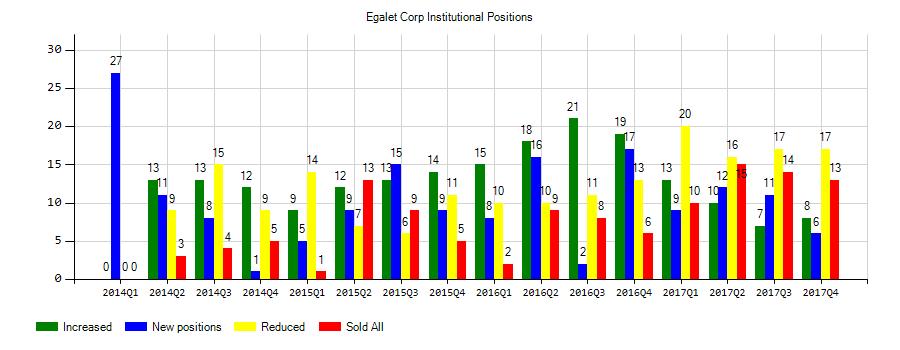 Egalet Corporation (NASDAQ:EGLT) Institutional Positions Chart