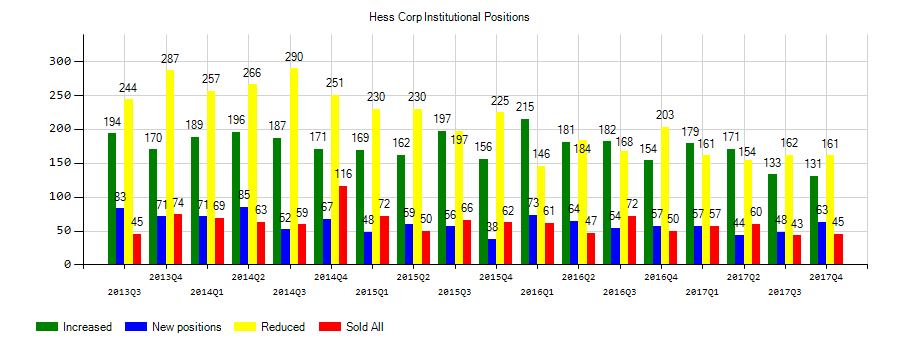 Hess Corporation (NYSE:HES) Institutional Positions Chart