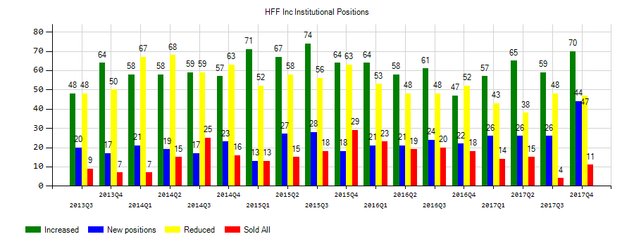 HFF, Inc. (NYSE:HF) Institutional Positions Chart