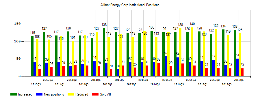 Alliant Energy Corporation (NYSE:LNT) Institutional Positions Chart
