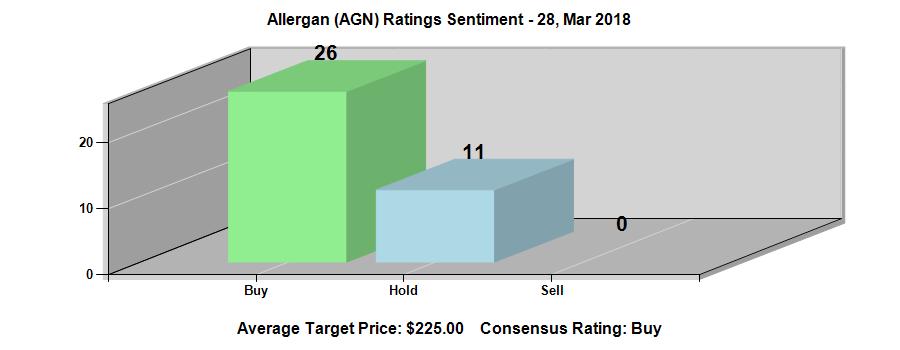 Allergan plc (NYSE:AGN) Ratings Chart