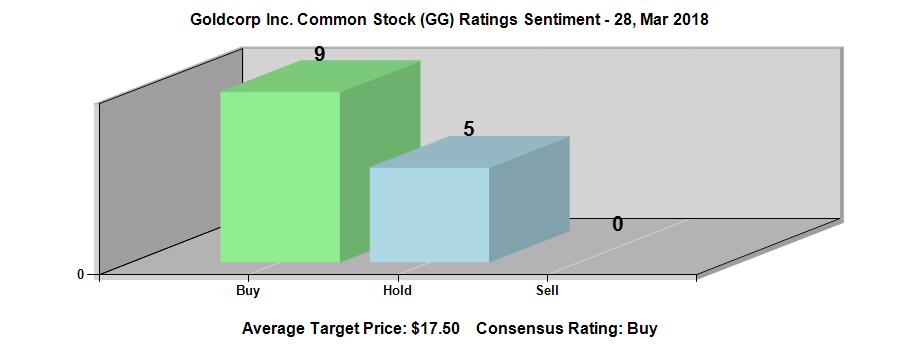 Goldcorp Inc. (NYSE:GG) Ratings Chart